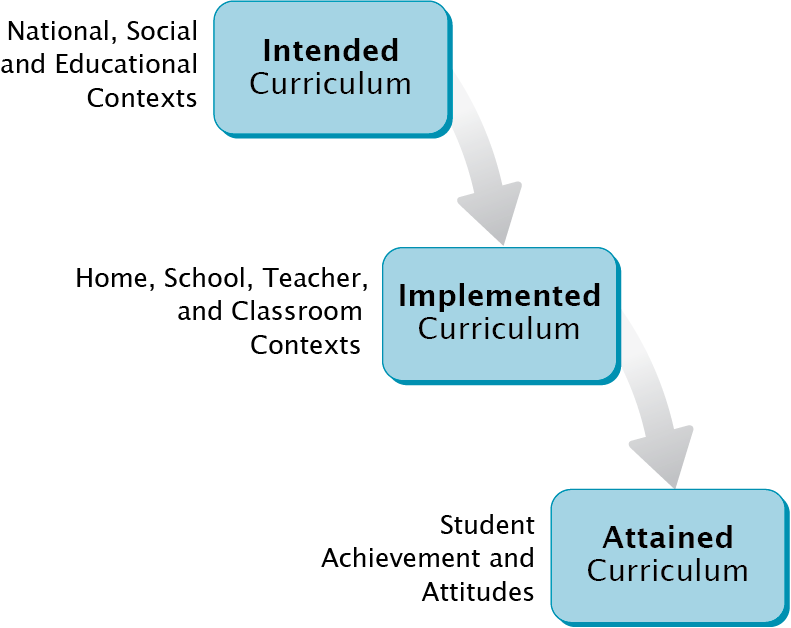 Curriculum Model: the intended curriculum, the implemented curriculum, and the attained curriculum